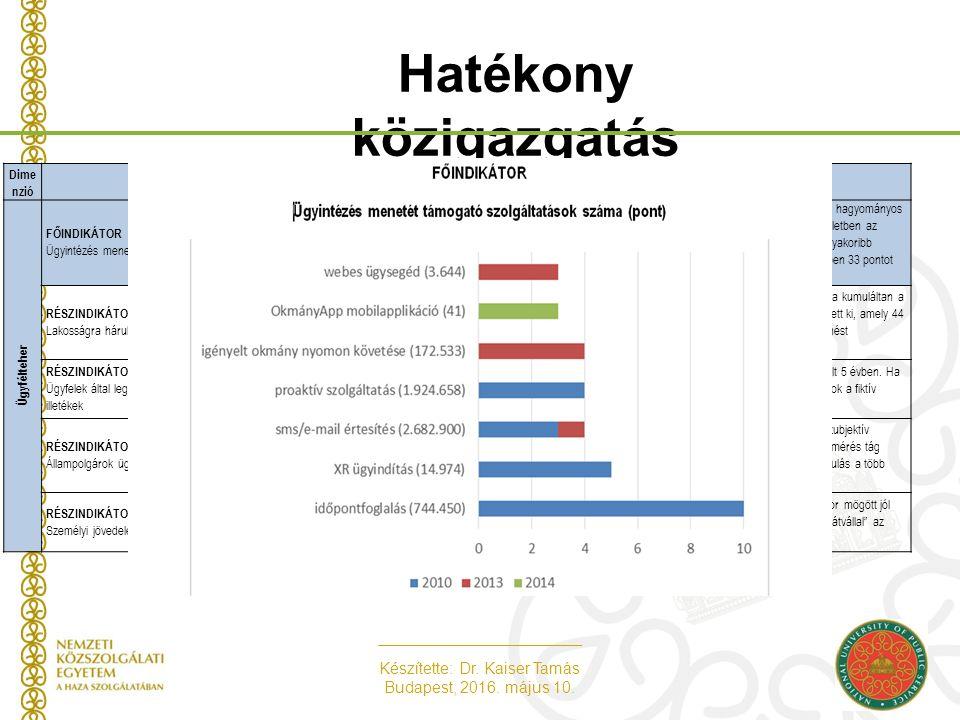 Készítette: Dr. Kaiser Tamás Budapest, 2016. május 10. Hatékony közigazgatás -Ügyfélteher dimenzió - Dime nzióIndikátor neveIndikátorhoz tartozó kulcs