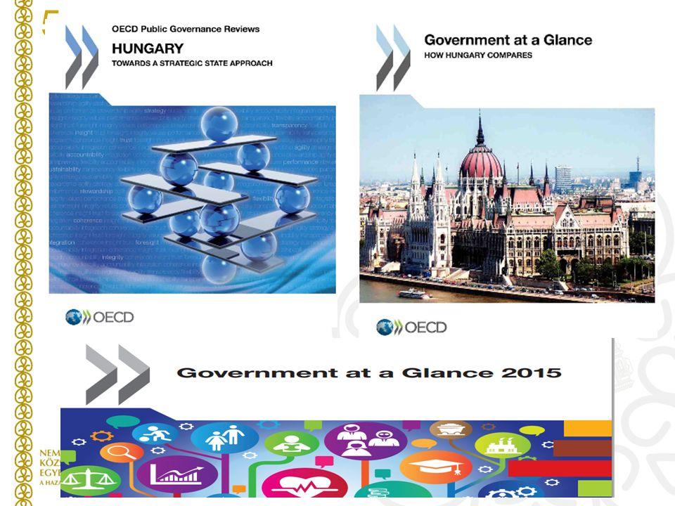 A kormányzás értékelésének modelljei A nemzetközi szervezetek gyakorlata  Európai Bizottság, ENSZ, OECD, Világbank, IMD, WEF  Céljuk összehasonlítható adatok, idősorok, átlagok, trendek, rangsorok bemutatása, stratégiai adatbázisok építése (130 index és ország rangsor van) Miért van szükség saját, nemzeti szintű kormányzati teljesítményértékelésekre.