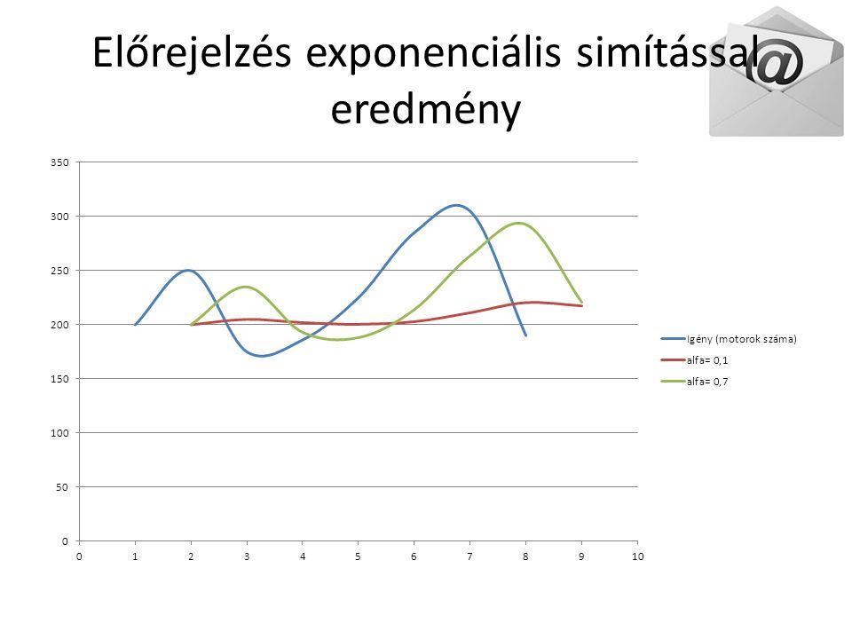 Előrejelzés exponenciális simítással eredmény