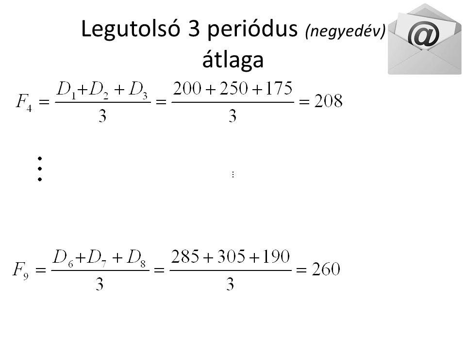 Legutolsó 3 periódus (negyedév) átlaga