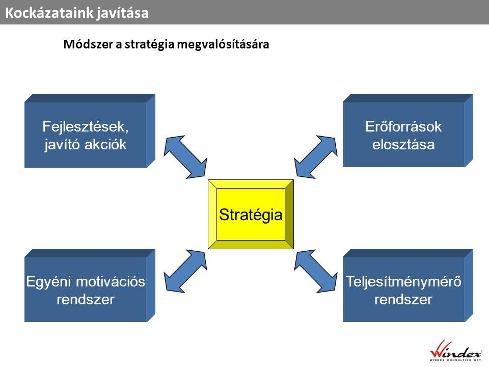 Módszer a stratégia megvalósítására Kockázataink javítása Fejlesztések, javító akciók Erőforrások elosztása Stratégia Egyéni motivációs rendszer Teljesítménymérő rendszer