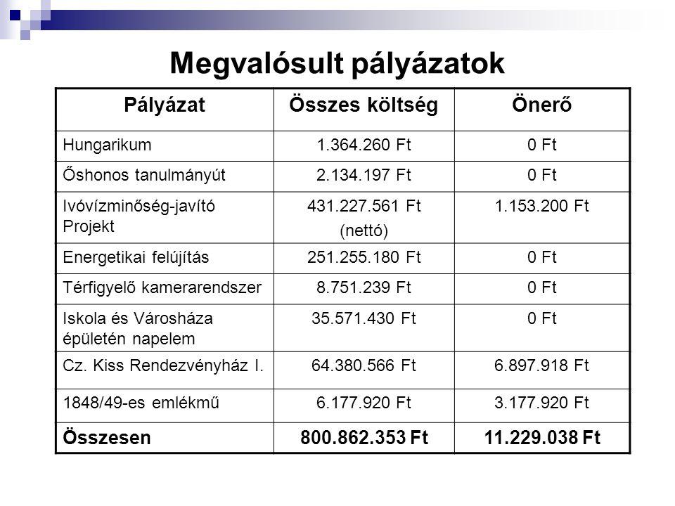 Megvalósult pályázatok PályázatÖsszes költségÖnerő Hungarikum1.364.260 Ft0 Ft Őshonos tanulmányút2.134.197 Ft0 Ft Ivóvízminőség-javító Projekt 431.227