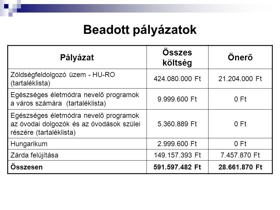 Beadott pályázatok Pályázat Összes költség Önerő Zöldségfeldolgozó üzem - HU-RO (tartaléklista) 424.080.000 Ft21.204.000 Ft Egészséges életmódra nevel