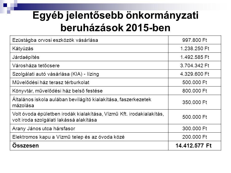 Egyéb jelentősebb önkormányzati beruházások 2015-ben Ezüstágba orvosi eszközök vásárlása997.800 Ft Kátyúzás1.238.250 Ft Járdaépítés1.492.585 Ft Városh