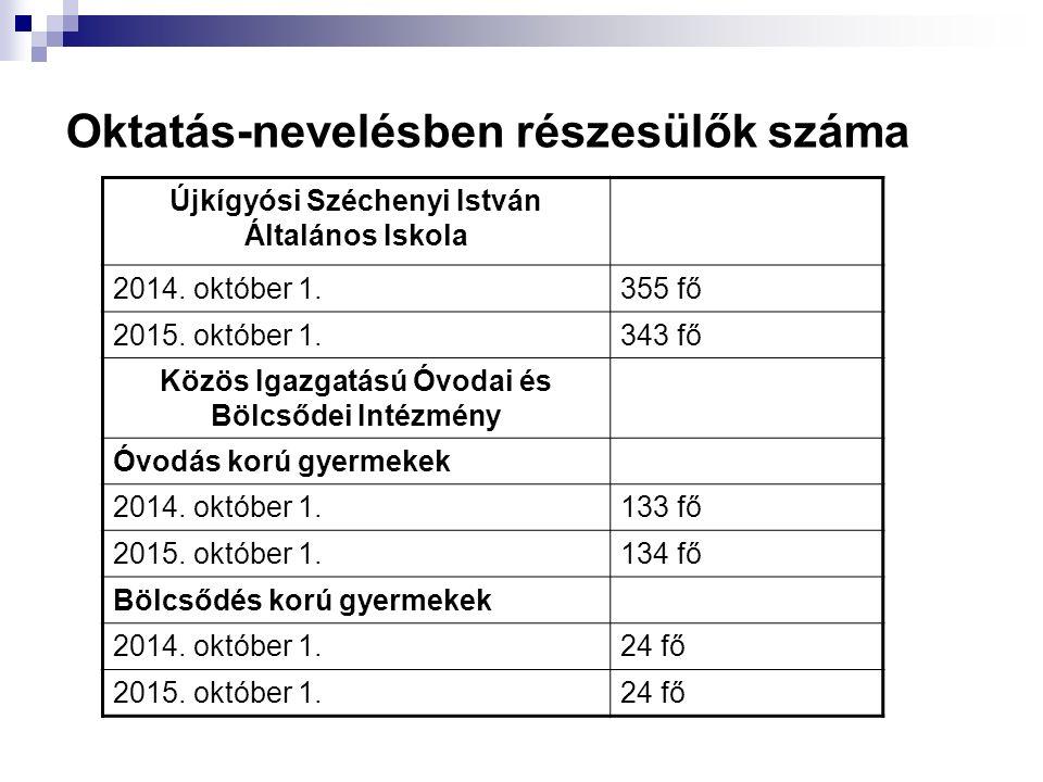 Oktatás-nevelésben részesülők száma Újkígyósi Széchenyi István Általános Iskola 2014. október 1.355 fő 2015. október 1.343 fő Közös Igazgatású Óvodai