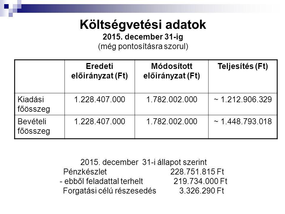 Költségvetési adatok 2015. december 31-ig (még pontosításra szorul) Eredeti előirányzat (Ft) Módosított előirányzat (Ft) Teljesítés (Ft) Kiadási főöss