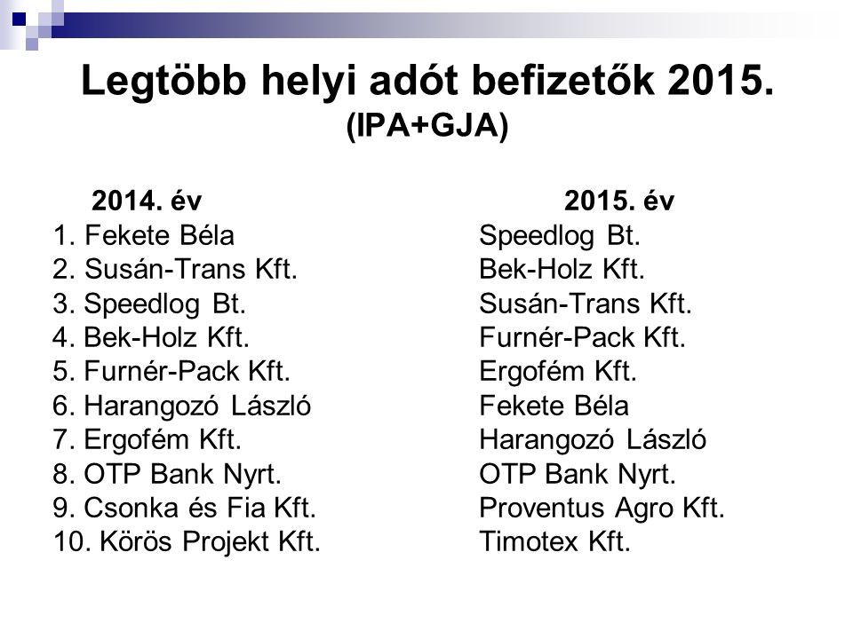 Legtöbb helyi adót befizetők 2015. (IPA+GJA) 2014. év2015. év 1.Fekete BélaSpeedlog Bt. 2.Susán-Trans Kft. Bek-Holz Kft. 3. Speedlog Bt.Susán-Trans Kf
