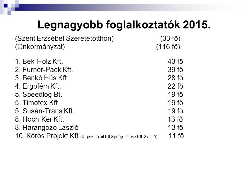 Legnagyobb foglalkoztatók 2015. (Szent Erzsébet Szeretetotthon) (33 fő) (Önkormányzat) (116 fő) 1. Bek-Holz Kft. 43 fő 2. Furnér-Pack Kft. 39 fő 3. Be