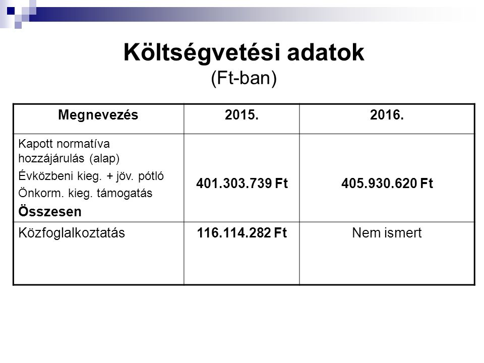 Költségvetési adatok (Ft-ban) Megnevezés2015.2016. Kapott normatíva hozzájárulás (alap) Évközbeni kieg. + jöv. pótló Önkorm. kieg. támogatás Összesen