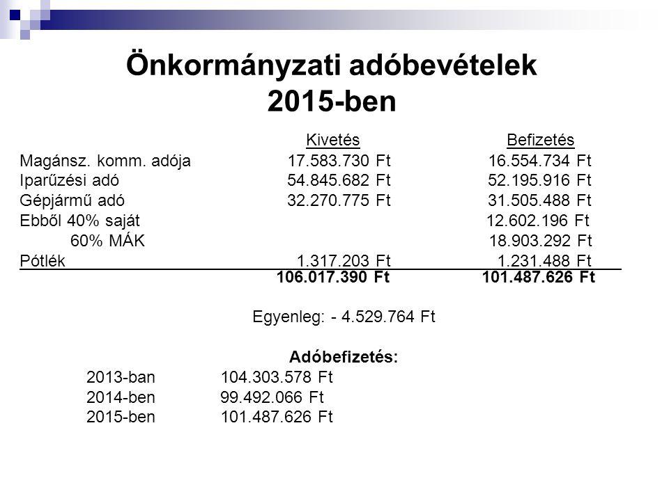 Önkormányzati adóbevételek 2015-ben Kivetés Befizetés Magánsz. komm. adója 17.583.730 Ft 16.554.734 Ft Iparűzési adó54.845.682 Ft 52.195.916 Ft Gépjár