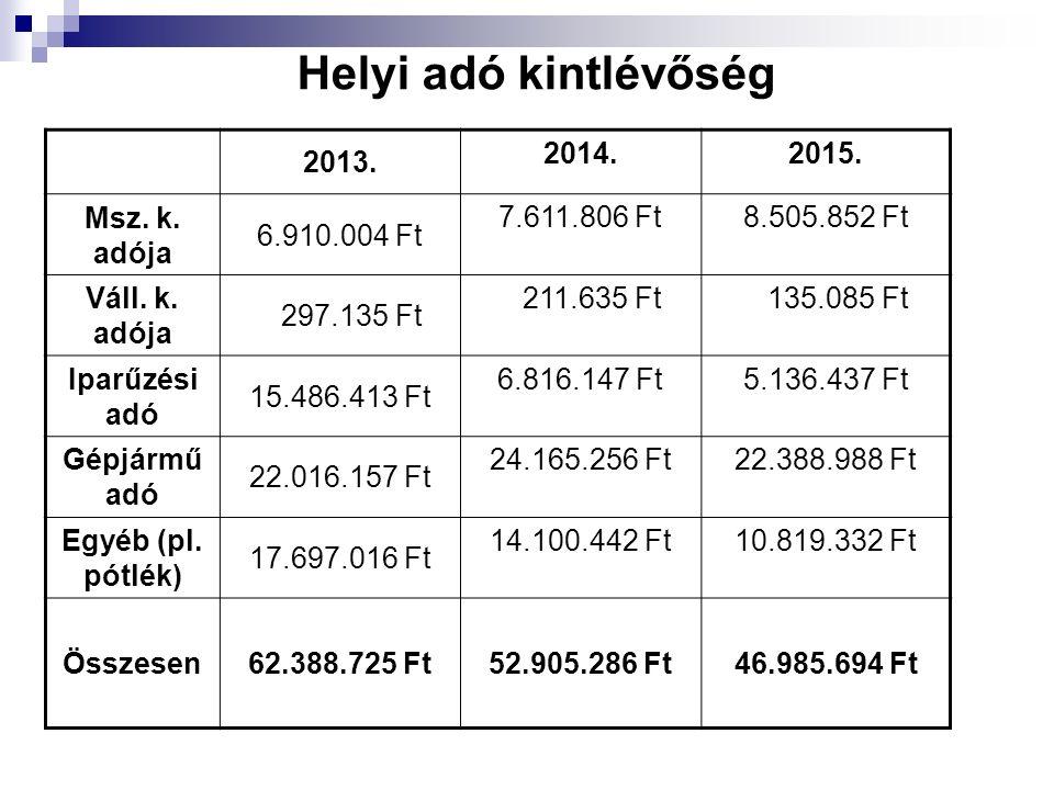 Helyi adó kintlévőség 2013. 2014.2015. Msz. k. adója 6.910.004 Ft 7.611.806 Ft8.505.852 Ft Váll. k. adója 297.135 Ft 211.635 Ft 135.085 Ft Iparűzési a