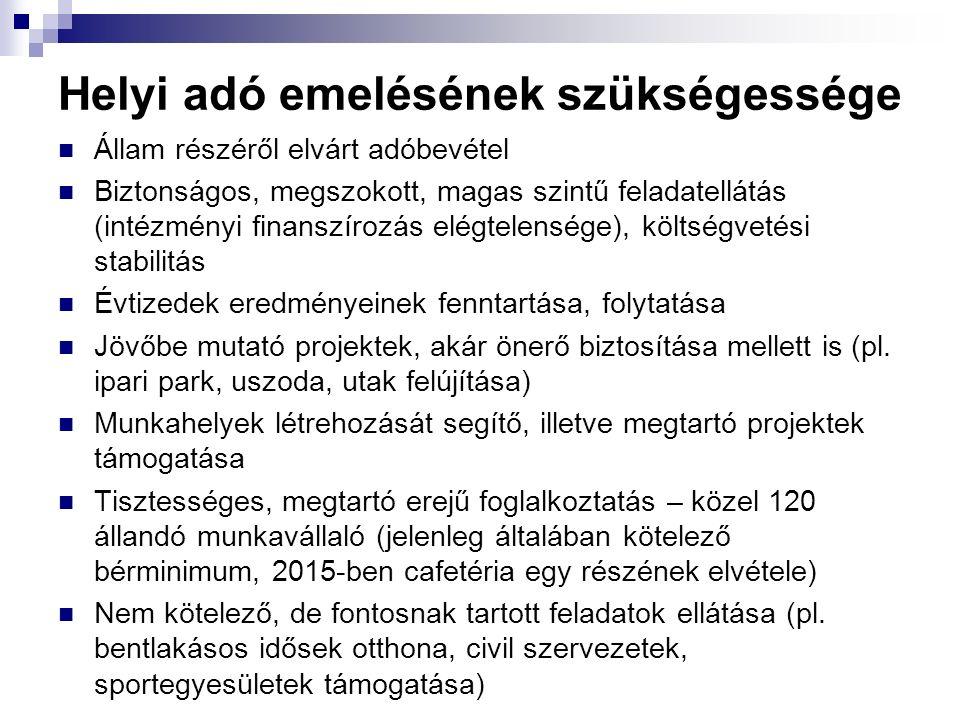 Helyi adó emelésének szükségessége Állam részéről elvárt adóbevétel Biztonságos, megszokott, magas szintű feladatellátás (intézményi finanszírozás elé