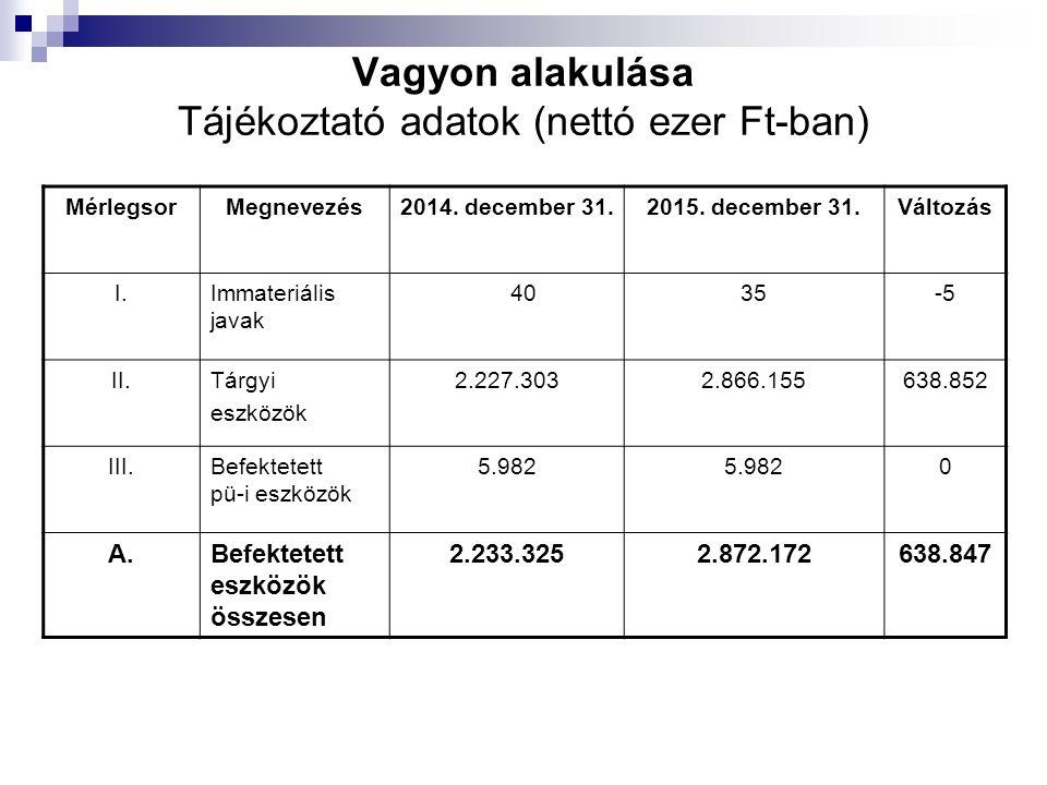 Újkígyósi vállalkozások 2014-ben 2015-ben Kft 6261 Bt 3030 Egyéni váll.