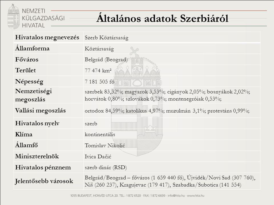 Általános adatok Szerbiáról Hivatalos megnevezés Szerb Köztársaság Államforma Köztársaság Főváros Belgrád (Beograd) Terület 77 474 km² Népesség 7 181 505 fő Nemzetiségi megoszlás szerbek 83,32%; magyarok 3,53%; cigányok 2,05%; bosnyákok 2,02%; horvátok 0,80%; szlovákok 0,73%; montenegróiak 0,53%; Vallási megoszlás ortodox 84,59%; katolikus 4,97%; muzulmán 3,1%; protestáns 0,99%; Hivatalos nyelv szerb Klíma kontinentális Államfő Tomislav Nikolić Miniszterelnök Ivica Dačić Hivatalos pénznem szerb dinár (RSD) Jelentősebb városok Belgrád/Beograd – főváros (1 659 440 fő), Újvidék/Novi Sad (307 760), Niš (260 237), Kragujevac (179 417), Szabadka/Subotica (141 554)