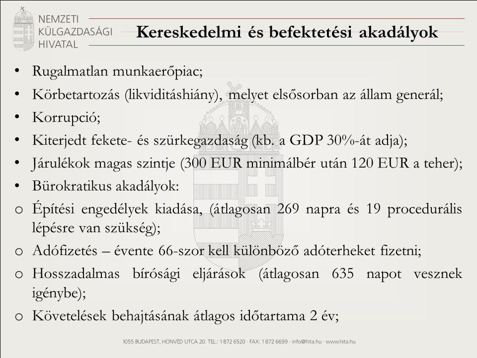 Kereskedelmi és befektetési akadályok Rugalmatlan munkaerőpiac; Körbetartozás (likviditáshiány), melyet elsősorban az állam generál; Korrupció; Kiterjedt fekete- és szürkegazdaság (kb.