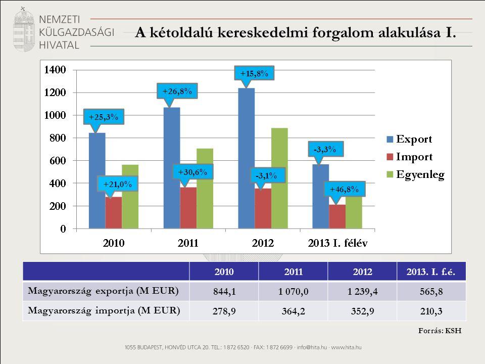 A kétoldalú kereskedelmi forgalom alakulása I. 2010201120122013.