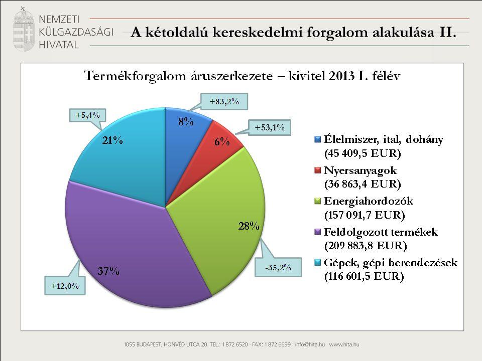 A kétoldalú kereskedelmi forgalom alakulása II. +53,1%