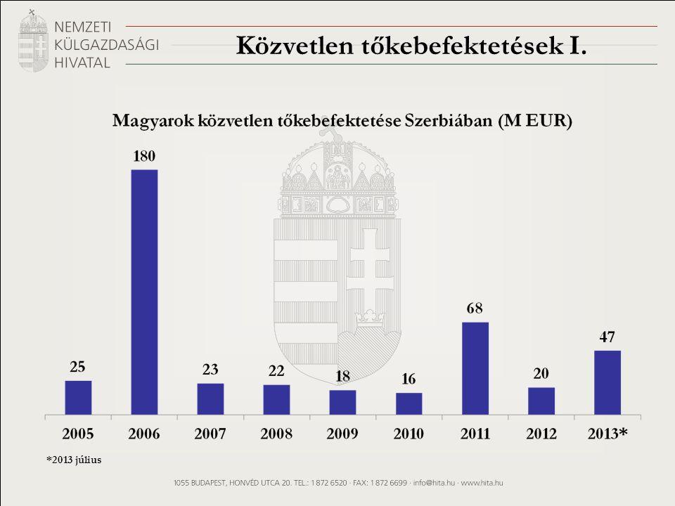 Közvetlen tőkebefektetések I. *2013 július