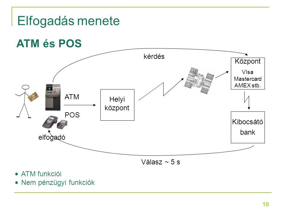 10 ATM elfogadó Helyi központ Központ VIsa Mastercard AMEX stb.