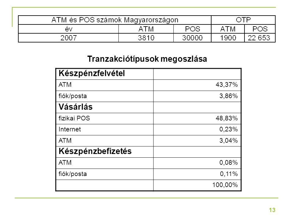 13 Készpénzfelvétel ATM43,37% fiók/posta3,86% Vásárlás fizikai POS48,83% Internet0,23% ATM3,04% Készpénzbefizetés ATM0,08% fiók/posta0,11% 100,00% Tranzakciótípusok megoszlása