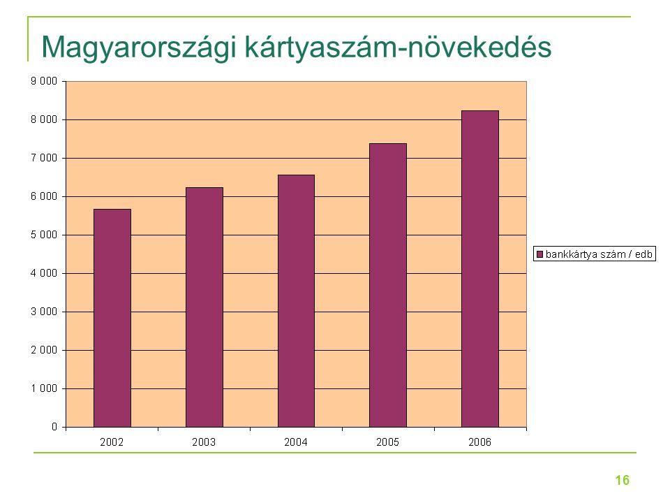 16 Magyarországi kártyaszám-növekedés