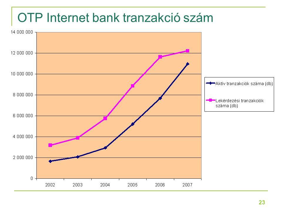 23 OTP Internet bank tranzakció szám