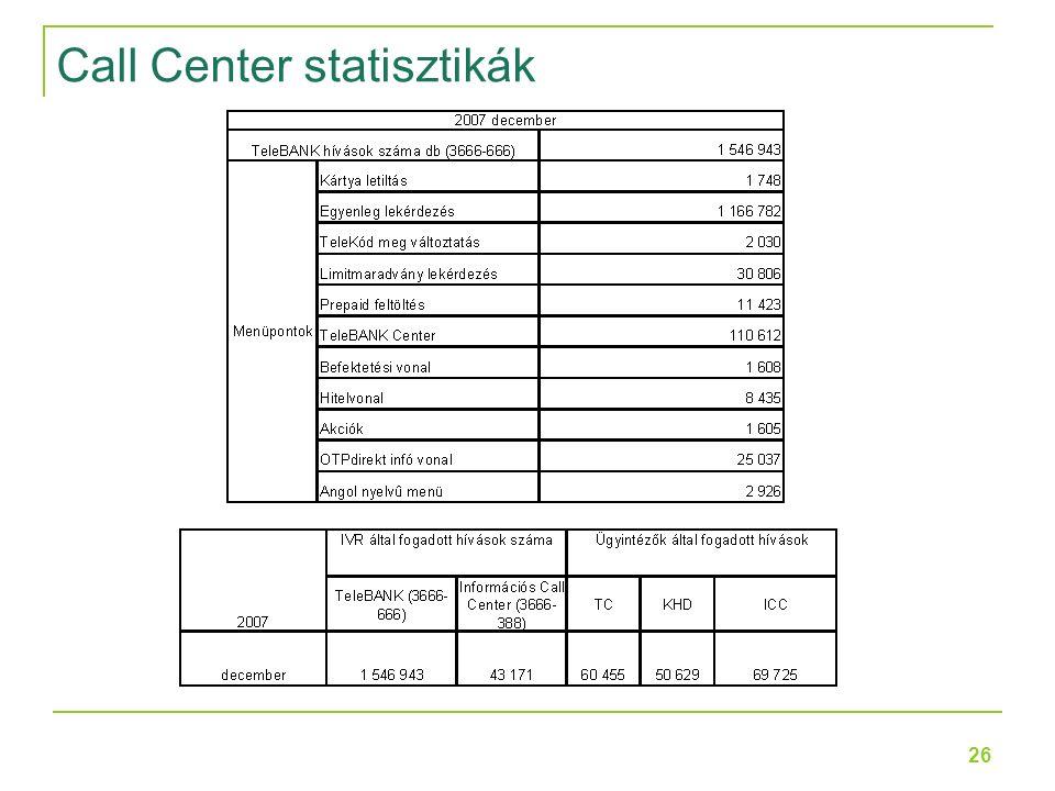 26 Call Center statisztikák