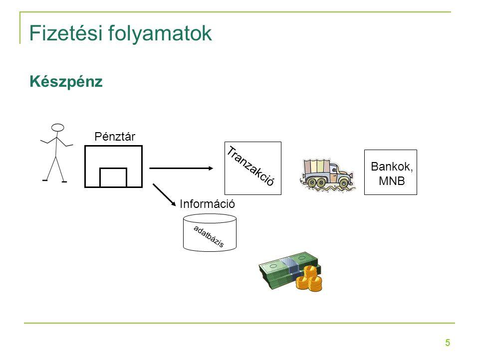 5 Fizetési folyamatok Pénztár Tranzakció Bankok, MNB Információ adatbázis Készpénz