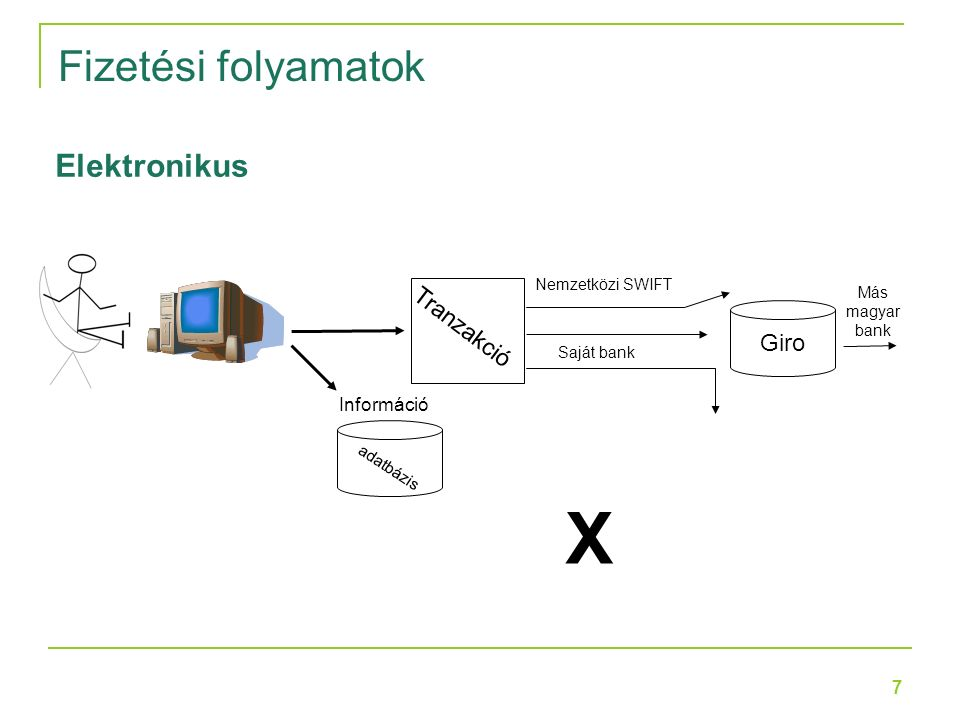 7 Tranzakció Információ adatbázis Nemzetközi SWIFT Giro Saját bank Más magyar bank X Elektronikus Fizetési folyamatok