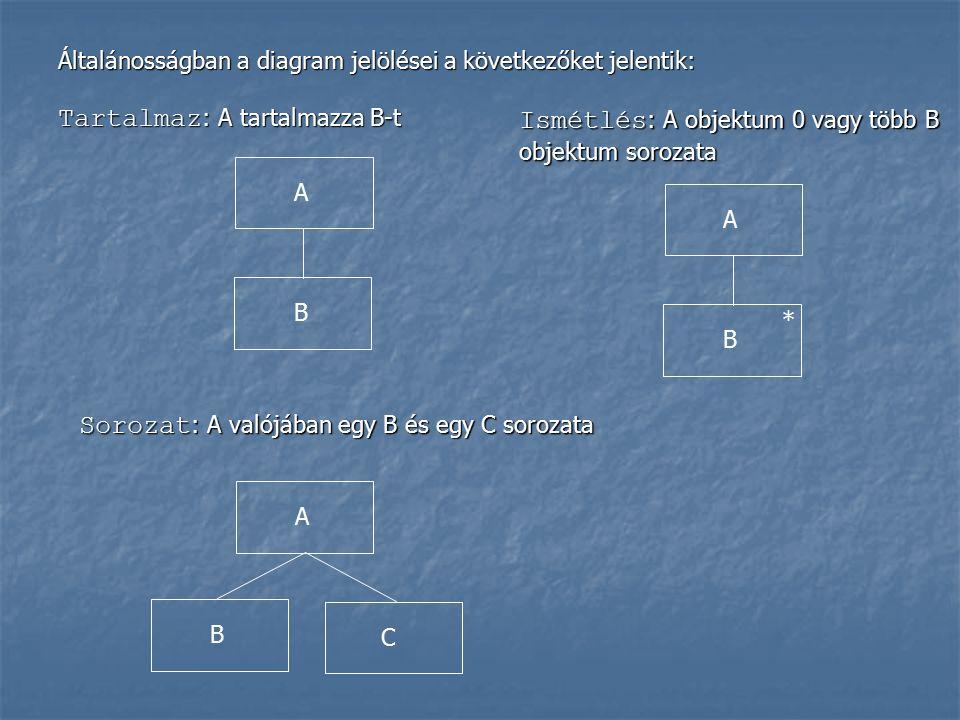 Általánosságban a diagram jelölései a következőket jelentik: Tartalmaz : A tartalmazza B-t B A Sorozat : A valójában egy B és egy C sorozata B C A Ismétlés : A objektum 0 vagy több B objektum sorozata B A *