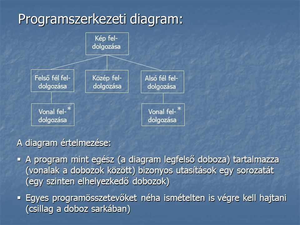 Programszerkezeti diagram: Felső fél fel- dolgozása Kép fel- dolgozása * * Alsó fél fel- dolgozása Közép fel- dolgozása Vonal fel- dolgozása A diagram értelmezése:  A program mint egész (a diagram legfelső doboza) tartalmazza (vonalak a dobozok között) bizonyos utasítások egy sorozatát (egy szinten elhelyezkedő dobozok)  Egyes programösszetevőket néha ismételten is végre kell hajtani (csillag a doboz sarkában)