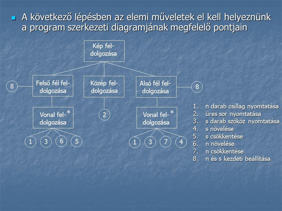 A következő lépésben az elemi műveletek el kell helyeznünk a program szerkezeti diagramjának megfelelő pontjain A következő lépésben az elemi műveletek el kell helyeznünk a program szerkezeti diagramjának megfelelő pontjain Felső fél fel- dolgozása Kép fel- dolgozása * * Alsó fél fel- dolgozása Közép fel- dolgozása Vonal fel- dolgozása 8 2 1 3 6 5 8 1 3 7 4 1.