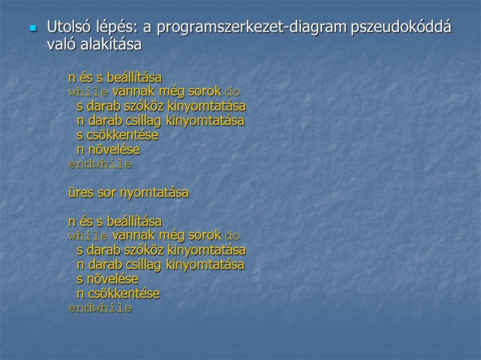 Utolsó lépés: a programszerkezet-diagram pszeudokóddá való alakítása Utolsó lépés: a programszerkezet-diagram pszeudokóddá való alakítása n és s beállítása while vannak még sorok do s darab szóköz kinyomtatása n darab csillag kinyomtatása s csökkentése n növelése endwhile üres sor nyomtatása n és s beállítása while vannak még sorok do s darab szóköz kinyomtatása n darab csillag kinyomtatása s növelése n csökkentése endwhile