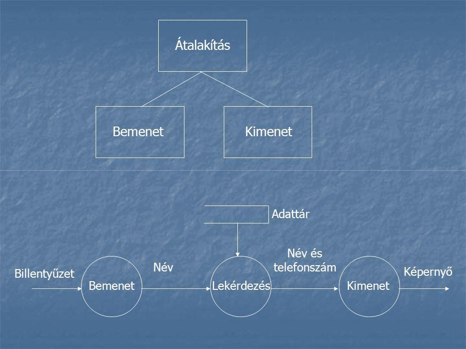 Átalakítás KimenetBemenet Lekérdezés Kimenet Billentyűzet Név Név és telefonszám Képernyő Adattár