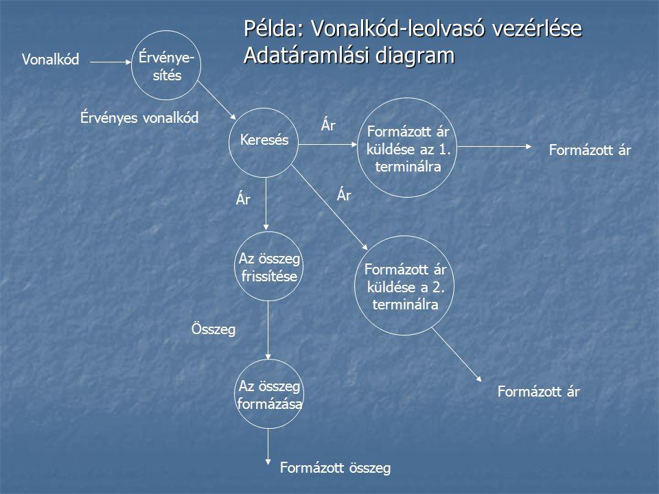 Példa: Vonalkód-leolvasó vezérlése Adatáramlási diagram Érvénye- sítés Keresés Az összeg frissítése Az összeg formázása Formázott ár küldése az 1. ter