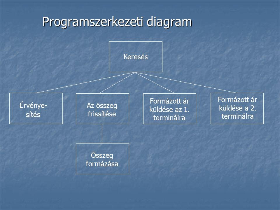 Programszerkezeti diagram Keresés Formázott ár küldése az 1. terminálra Az összeg frissítése Érvénye- sítés Formázott ár küldése a 2. terminálra Össze