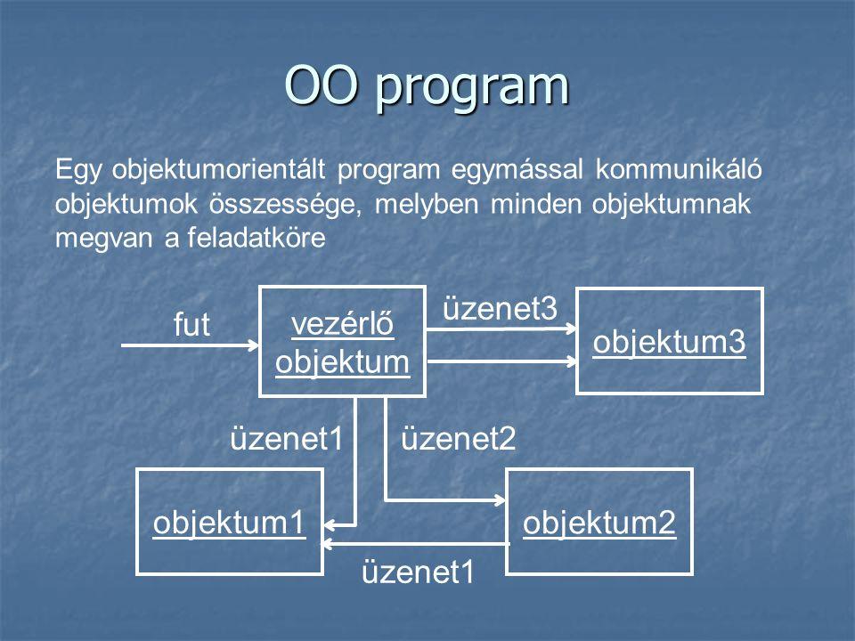 OO program fut vezérlő objektum objektum1 üzenet3 üzenet1 objektum2 objektum3 üzenet2üzenet1 Egy objektumorientált program egymással kommunikáló objek