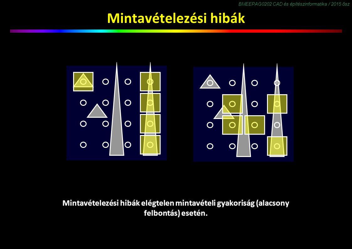 BMEEPAG0202 CAD és építészinformatika / 2015 ősz Mintavételezési hibák Mintavételezési hibák elégtelen mintavételi gyakoriság (alacsony felbontás) esetén.