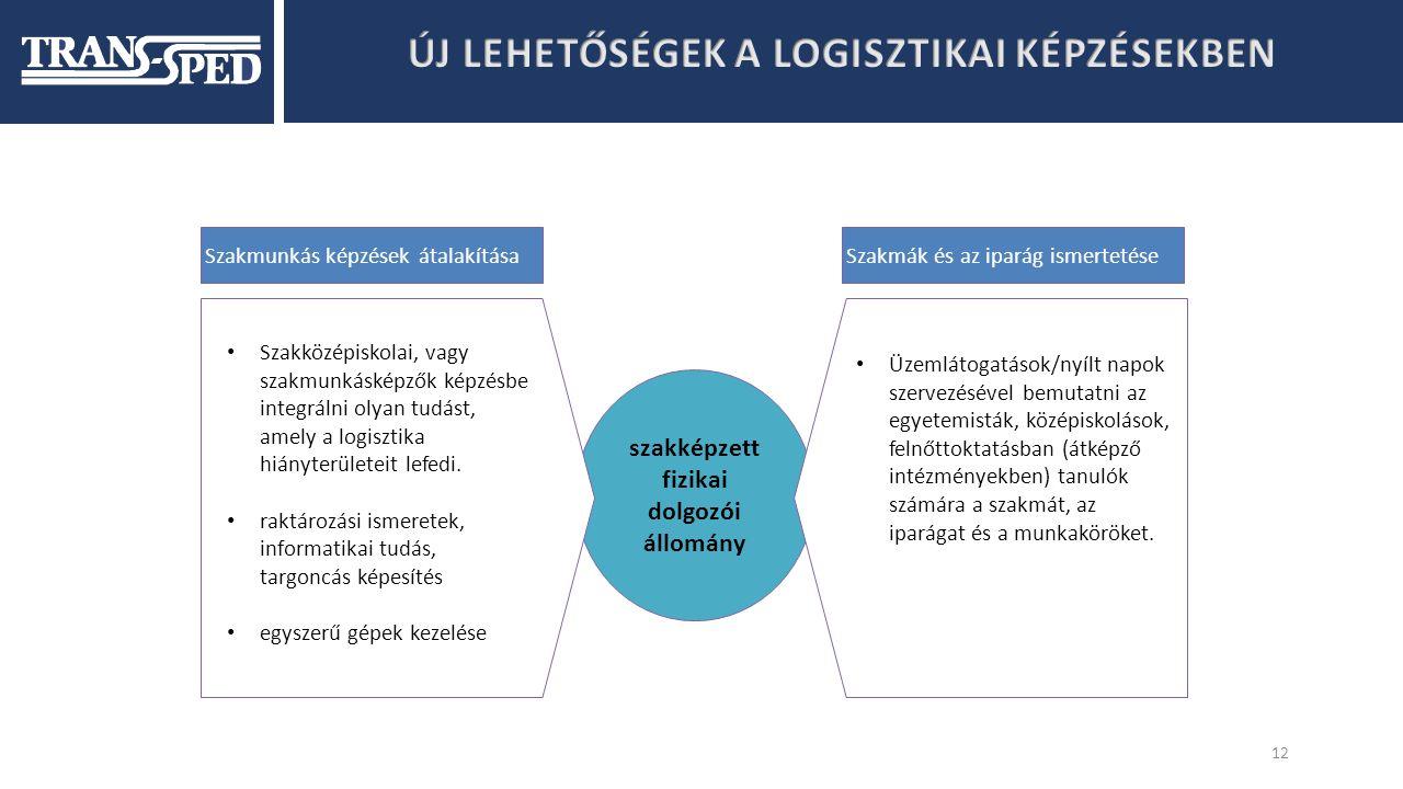 12 szakképzett fizikai dolgozói állomány Szakmunkás képzések átalakításaSzakmák és az iparág ismertetése Szakközépiskolai, vagy szakmunkásképzők képzésbe integrálni olyan tudást, amely a logisztika hiányterületeit lefedi.