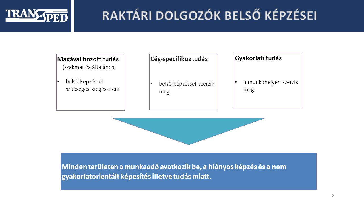 9 Belső képzések betanulásáért felelős kolléga kijelölése vezetők, csoportvezetők megbízó-specifikus oktatásokat tartanak.