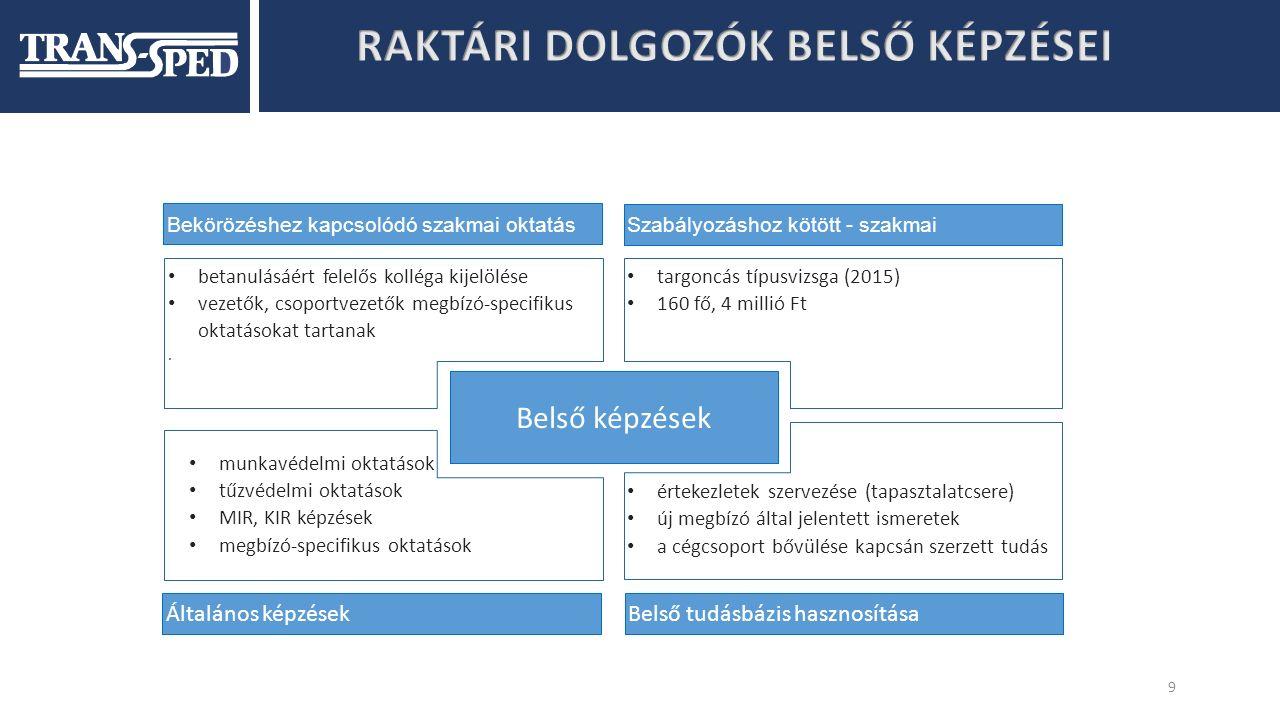 10 Hiányosságok:  Idegen nyelv tudás  Informatikai ismeretek Elvárások C+E kategóriás jogosítvány ADR bizonyítvány - belépéskor előny, egyes szállítmányokhoz kötelező PÁV alkalmassági GKI-kártya digitális sofőrkártya a szakmai képzések költségeit átvállalja a cég (ADR, GKI) évente munka-, tűzvédelemi oktatás szakmához kapcsolódó továbbképzések: KRESZ, EKAER, tachográf céges szakmai ismeretek – gépjárművezetők kézikönyve és ennek oktatása informatikai és adatkommunikációs képzés Belső képzés