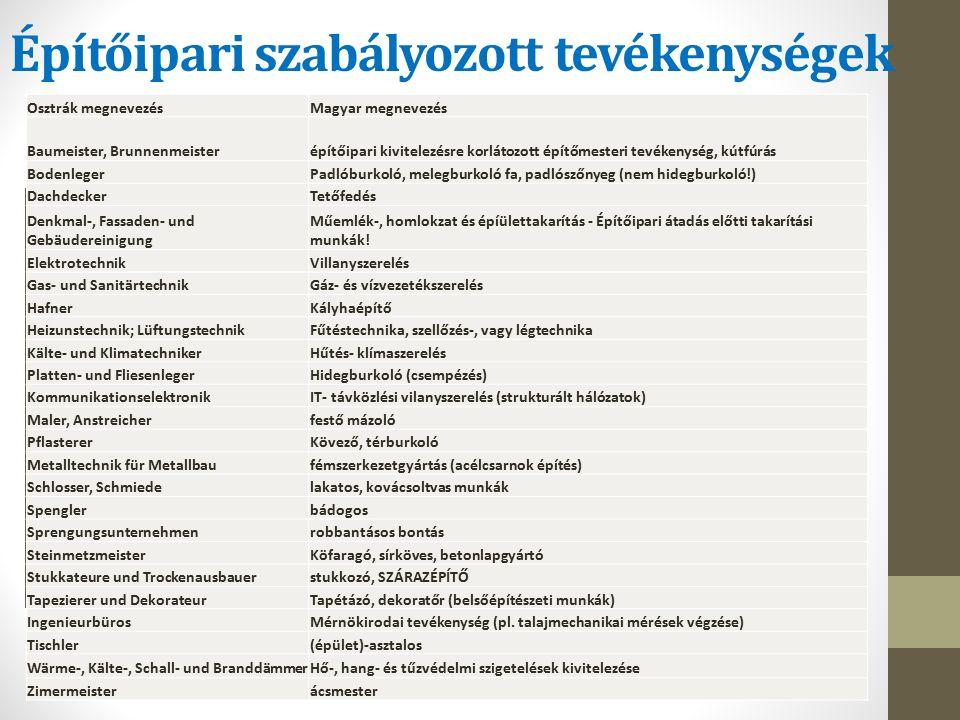Építőipari szabályozott tevékenységek KSH, Külkeresk.