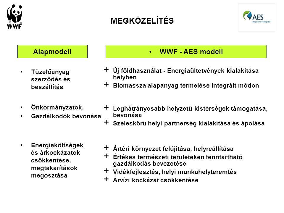 MEGKÖZELÍTÉS AlapmodellWWF - AES modell Tüzelőanyag szerződés és beszállítás + Új földhasználat - Energiaültetvények kialakítása helyben + Biomassza a