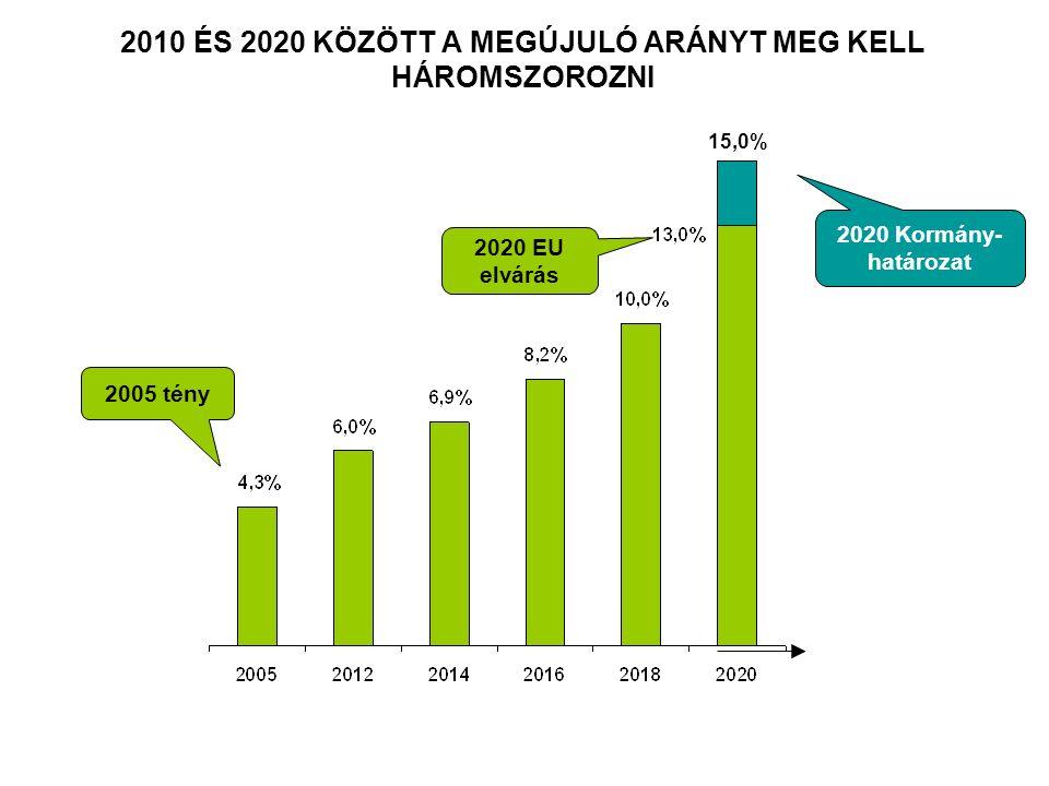 2010 ÉS 2020 KÖZÖTT A MEGÚJULÓ ARÁNYT MEG KELL HÁROMSZOROZNI 2005 tény 2020 EU elvárás 2020 Kormány- határozat 15,0%