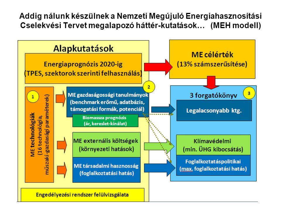 Addig nálunk készülnek a Nemzeti Megújuló Energiahasznosítási Cselekvési Tervet megalapozó háttér-kutatások… (MEH modell)