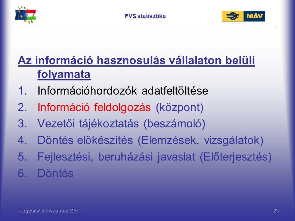 Magyar Államvasutak ZRt.23 FVS statisztika Az információ hasznosulás vállalaton belüli folyamata 1.Információhordozók adatfeltöltése 2.Információ feldolgozás (központ) 3.Vezetői tájékoztatás (beszámoló) 4.Döntés előkészítés (Elemzések, vizsgálatok) 5.Fejlesztési, beruházási javaslat (Előterjesztés) 6.Döntés