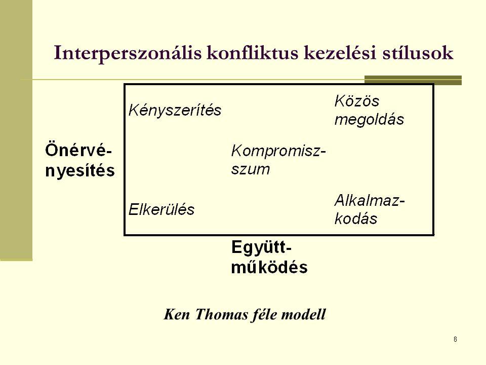8 Interperszonális konfliktus kezelési stílusok Ken Thomas féle modell