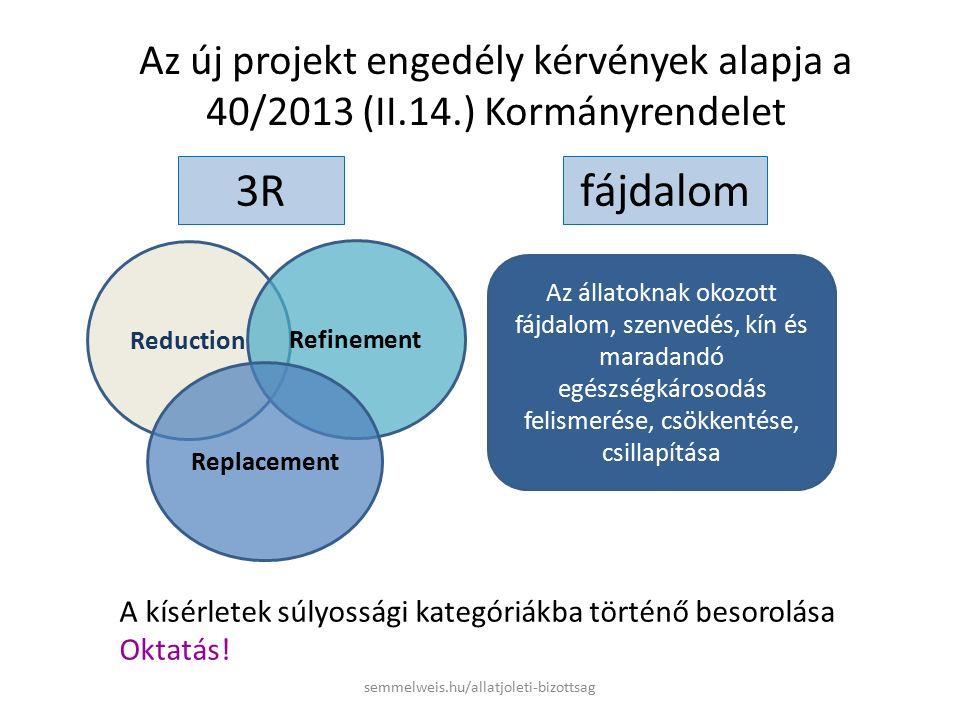 Az új projekt engedély kérvények alapja a 40/2013 (II.14.) Kormányrendelet Az állatoknak okozott fájdalom, szenvedés, kín és maradandó egészségkárosodás felismerése, csökkentése, csillapítása Reduction Refinement Replacement A kísérletek súlyossági kategóriákba történő besorolása Oktatás.
