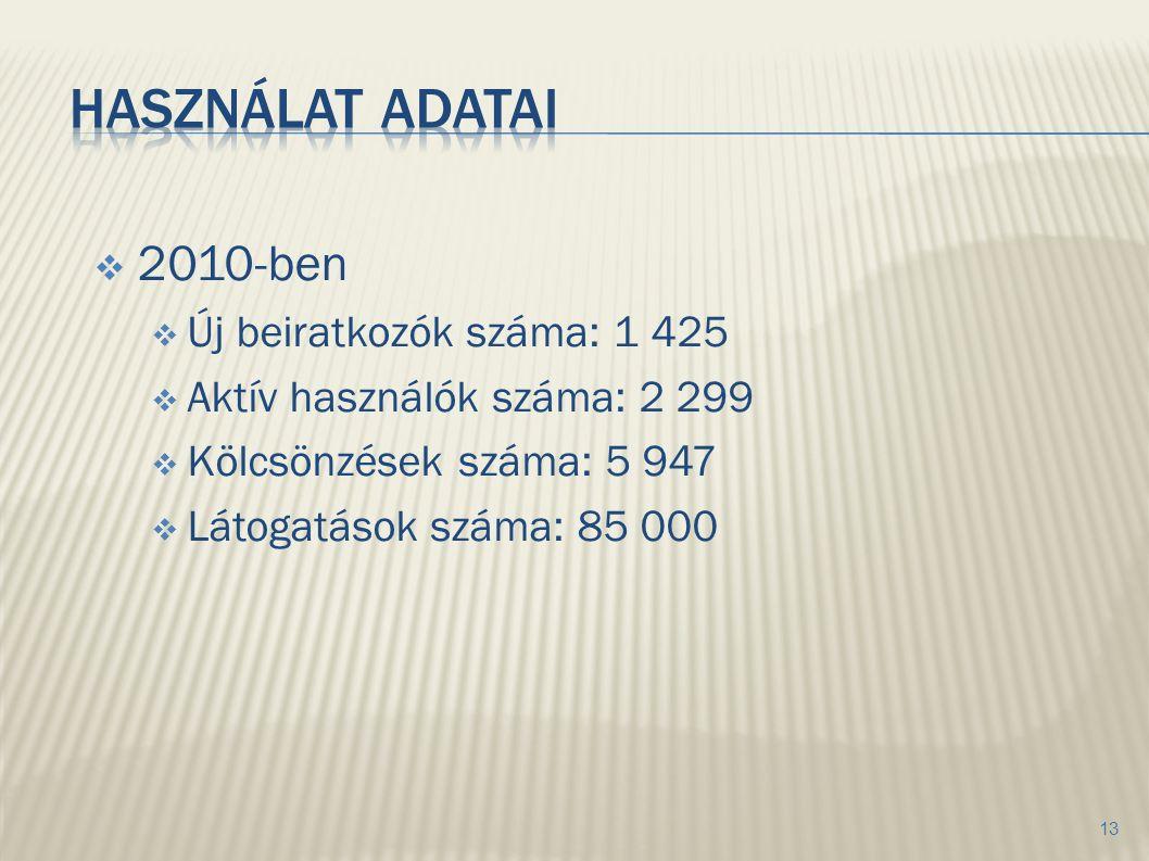  2010-ben  Új beiratkozók száma: 1 425  Aktív használók száma: 2 299  Kölcsönzések száma: 5 947  Látogatások száma: 85 000 13