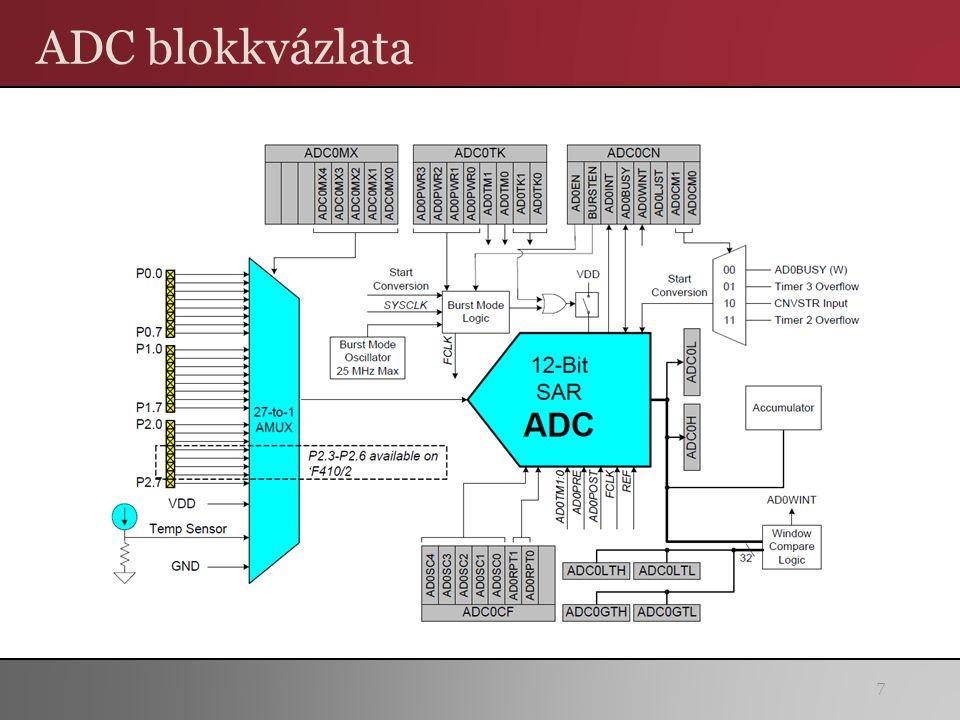ADC blokkvázlata 7